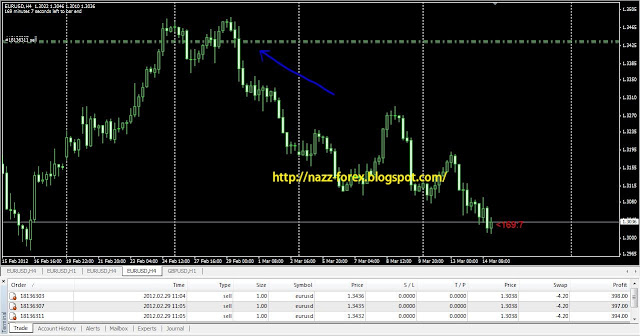 Forex rm50