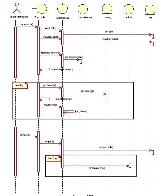 Anizah caesar contoh sequence diagram ccuart Gallery