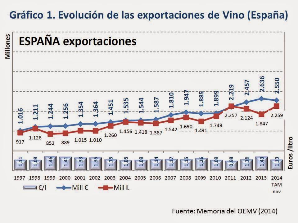 Imagen-Exportaciones-Vino-España