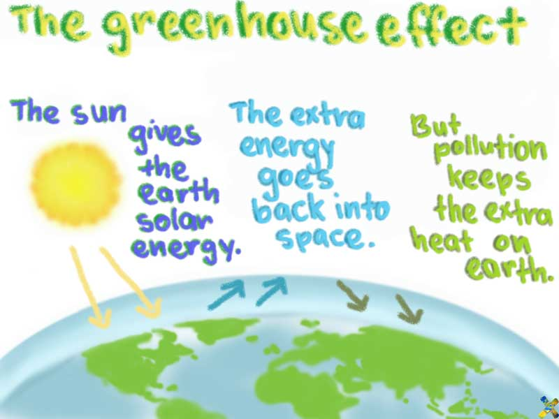 the different causes of the greenhouse effect in our world The greenhouse effect is one of major causes of creating imbalance in our climate the greenhouse effect is a name of a process where the sunlight comes into our atmosphere and get reflected from our surface and spread all over the area but it couldn't get outside of atmosphere because the greenhouse gases like carbon dioxide, carbon.