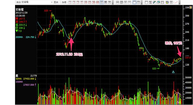 用股票期貨來保住獲利! 華南期貨台中分公司余宗任