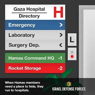 Gaza hospital directory