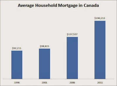 average mortgage in canada