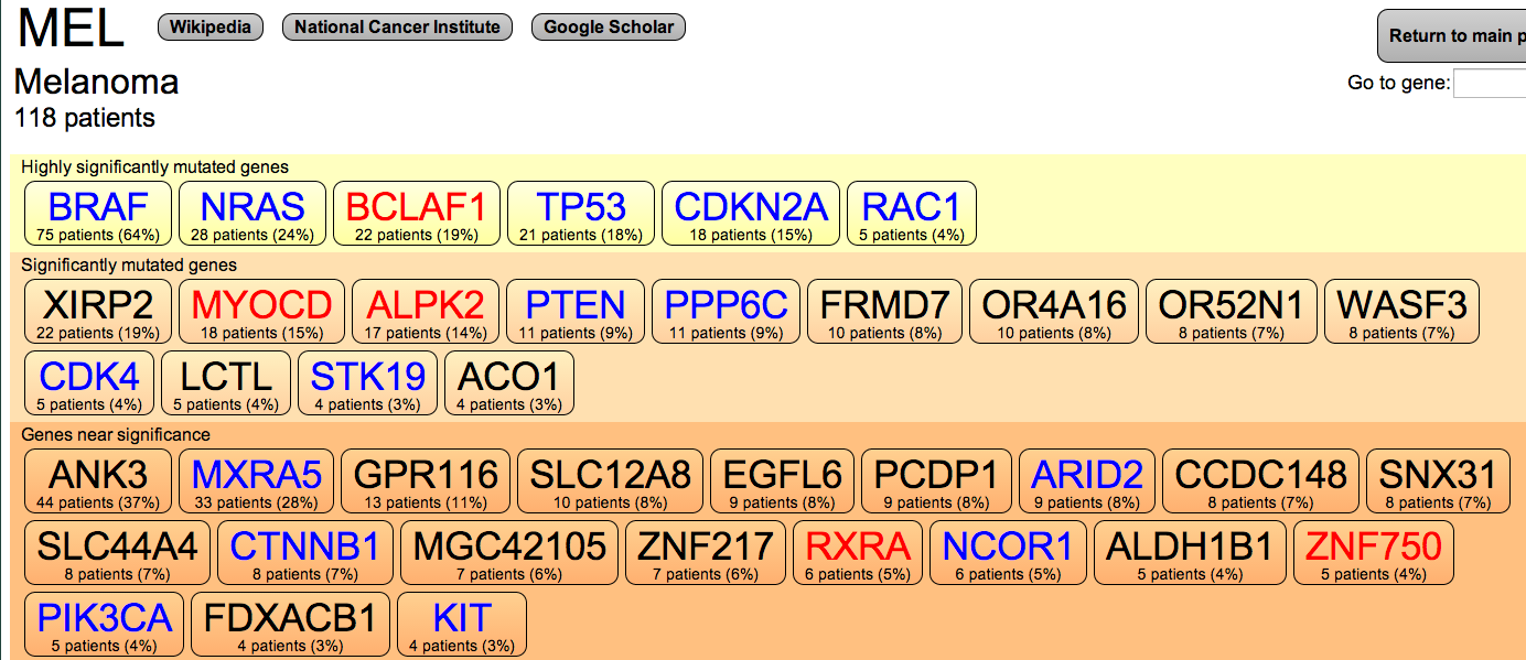 in the table above blue refers to known cancer related genes red indicates genes whose function is relevant to cancer biology and black are novel genes