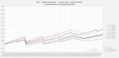 Iron Condor Equity Curves RUT 52 DTE 8 Delta Risk:Reward Exits