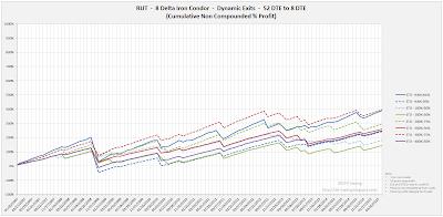 Iron Condor Equity Curves RUT 52 DTE 8 Delta Risk:Reward Exits
