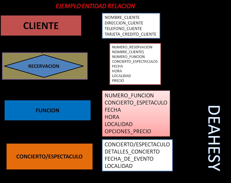 entidad relacional: