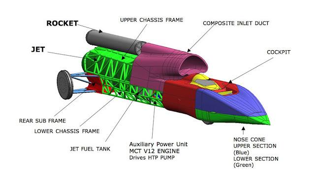Mobil Supersonik Pertama di Dunia
