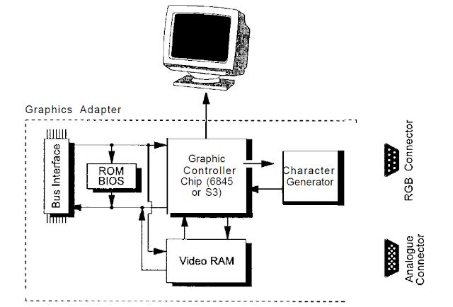 know fundamentals better  computer architecture