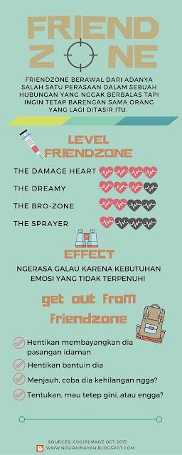 friendzone, infographic, love, art