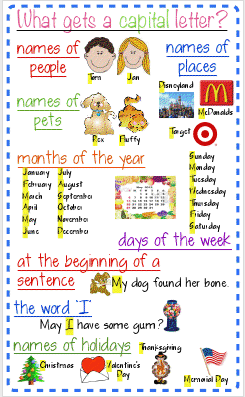 Letter Writing Anchor Chart http://www.theclassroomcreative.com/2012/09/17/writing-anchor-chart-ideas/