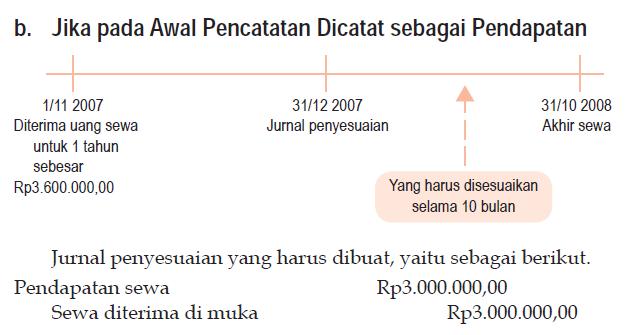 Pendapatan yang Belum Direalisasi (Pendapatan Diterima di Muka) sebagai pendapatan