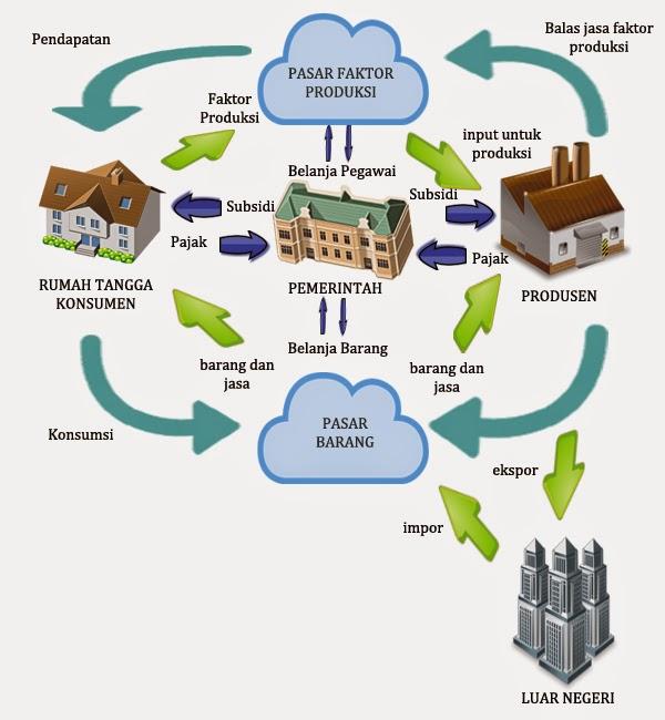 Cara kreatif interaksi kegiatan ekonomi barang dan jasa yang diproduksi oleh suatu negara selain dipasarkan di dalam negeri untuk konsumen lokal juga dipasarkan ke luar negeri sebagai ekspor ccuart Images