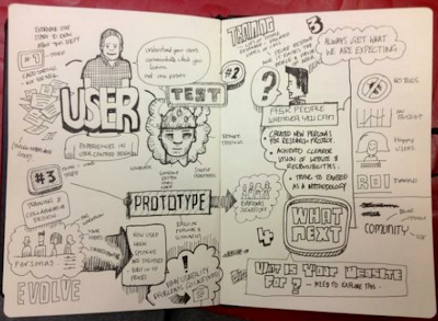 Sketchnotes of my user centred design workshop by Kevin Mears