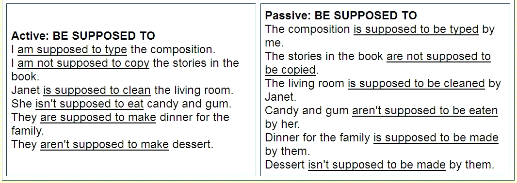 """passive voice in essays """"never use the passive where you can use the active"""" so goes one of george  orwell's best-known admonitions in his essay """"politics and the."""