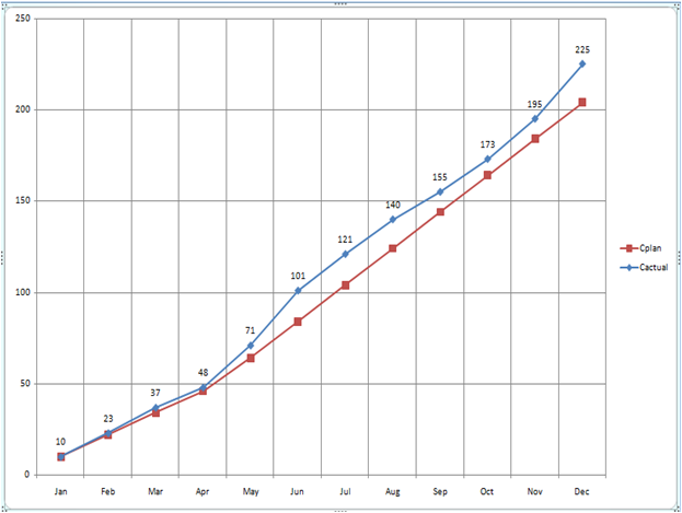 excel tips to work as professional  trend graph for analysis