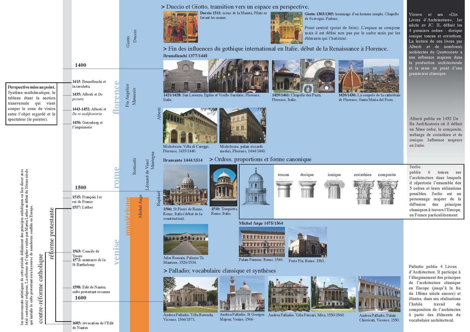 Bts design d 39 espace vaur al arts visuels 2 me ann e for Architecture romane et gothique
