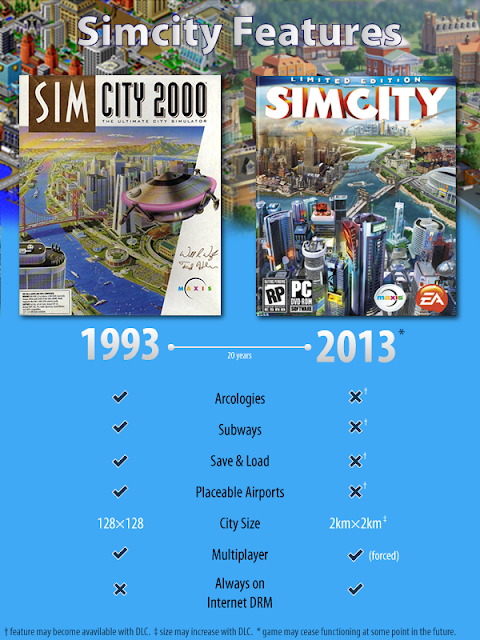 ea simcity comparison