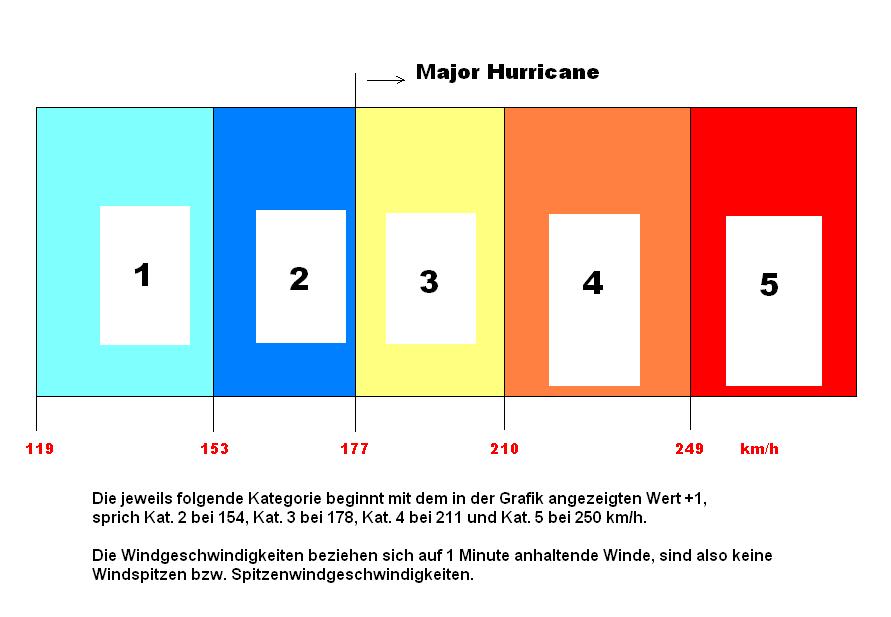 umrechnung meilen km h tabelle