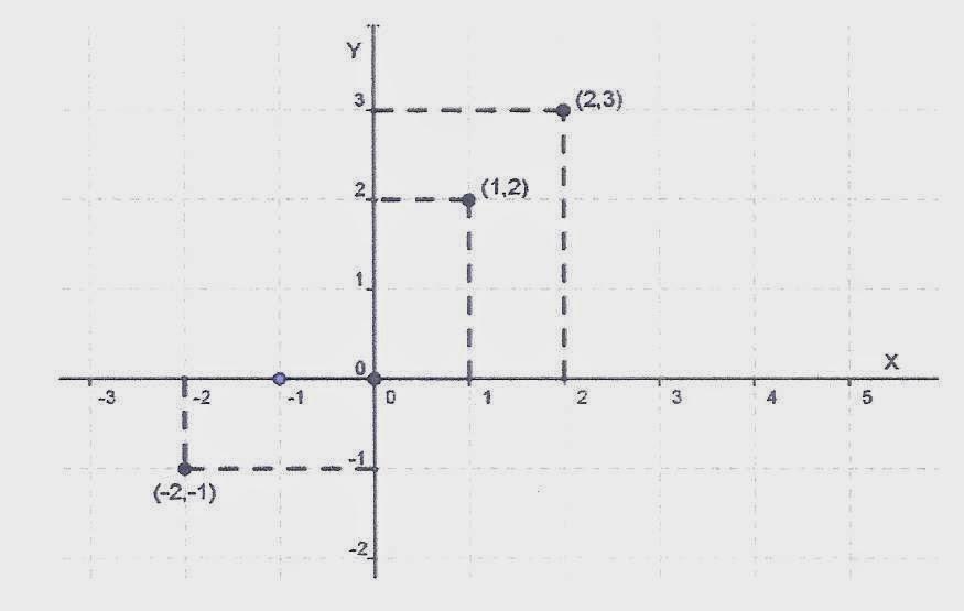 Matemtica seriada funo polinomial de 1 grau marcando os pontos encontrados na tabela acima no plano cartesiano abaixa vejamos como ficar ccuart Images