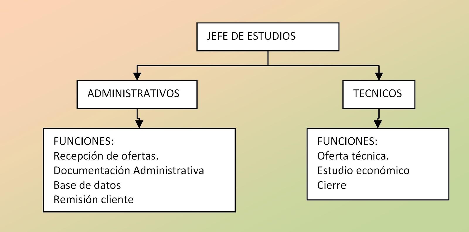Jig ingeniero de caminos consultor c mo organizar for Organigrama de una empresa constructora