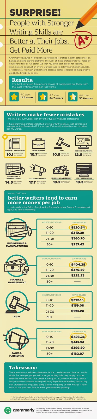 Writing mistakes cost money! - grammarly.com/grammarcheck