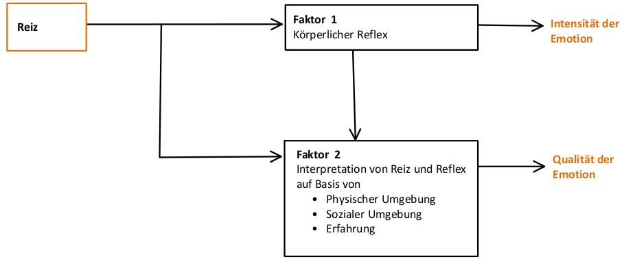 Reiz führt zu zwei Faktoren. Faktor 1 ist ein körperlicher Reflex, Faktor 2 ist die Wahrnehmung dieses Reflexes. Gemeinsam ergeben sie eine Emotion.