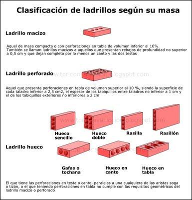Ladrillos dimensiones great great stunning existe una - Tipos de ladrillos ...