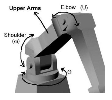 Sistem Koordinat Articulate robot