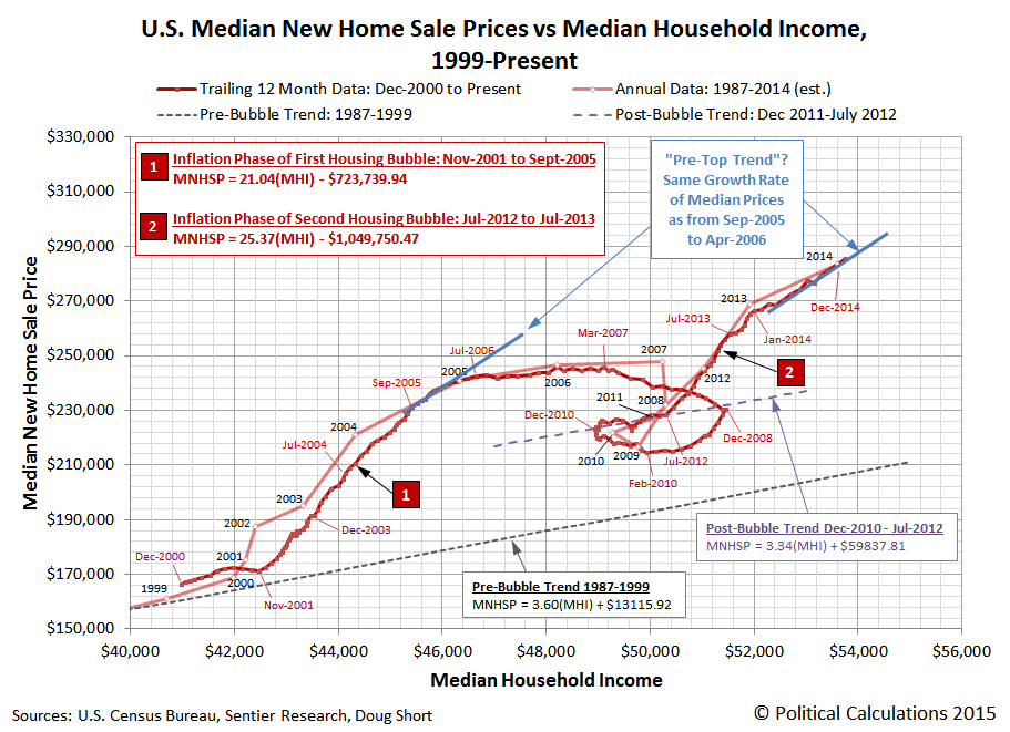 U.S. Median New Home Sale Prices vs Median Household Income, 1999-Present (through January 2015)