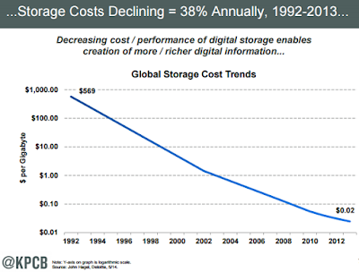 """decline of global bandwidth cost and storage costs"""