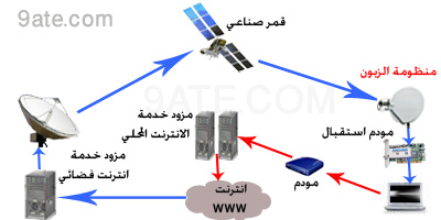 [صورة مرفقة: one-way-satellite-internet.jpg]