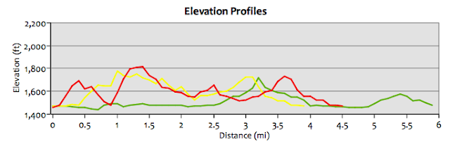 RagnarTrailVailLakeElevationChart