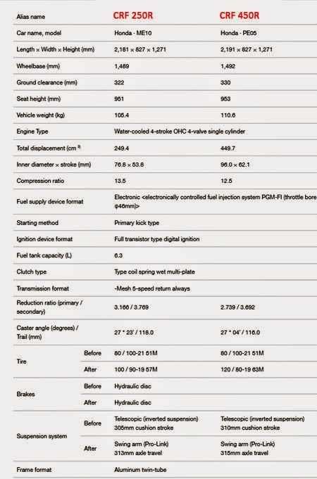 Spesifikasi Honda CRF 250R dan 450R