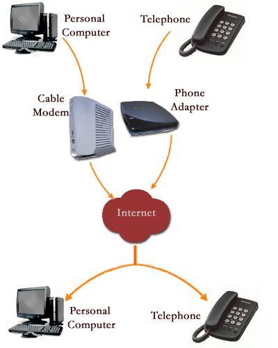telefonia terminal voip: