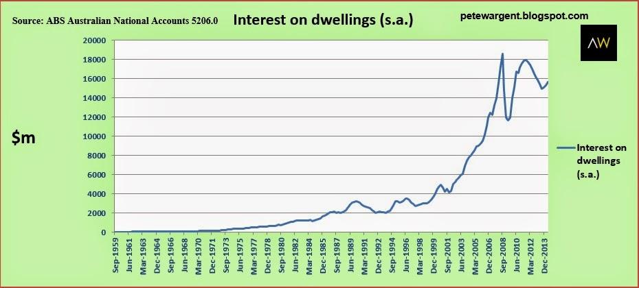 Interest on dwellings