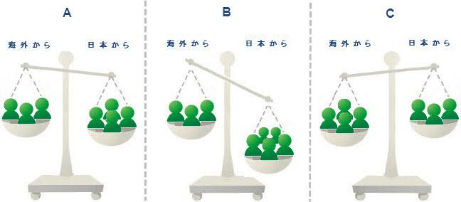 トラフィック3 タイプ 図