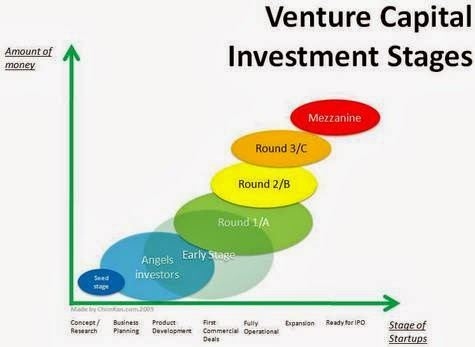 series a vc stages of funding