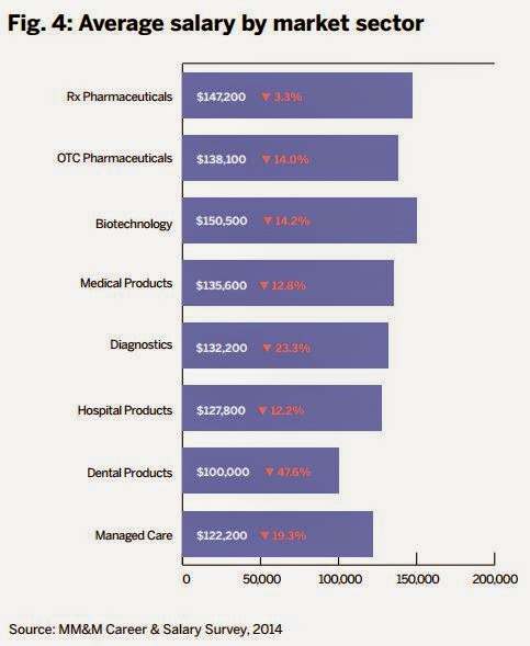 Pharma average salary market sector pharmaceutical