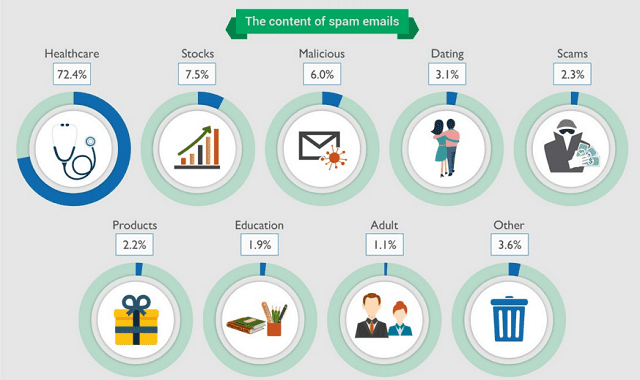 The Spammers Economy