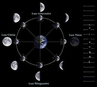 Rosh Chodesh - O Presente da Lua Nova