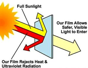 Konsultasi kaca film gedung