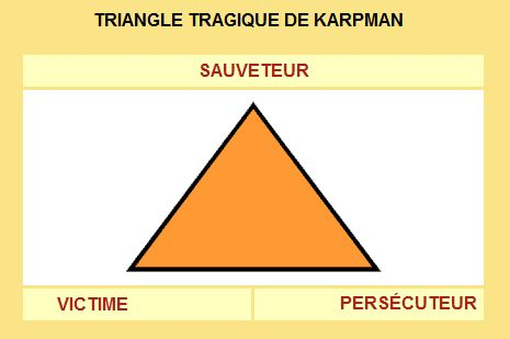 karpman triangle en sortir