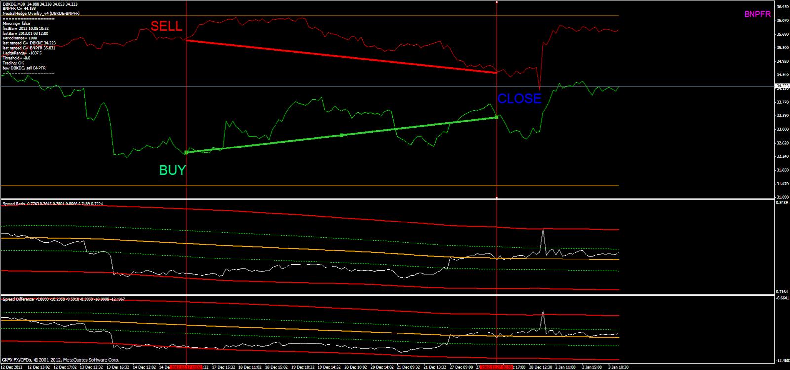 Spread trading con le valute