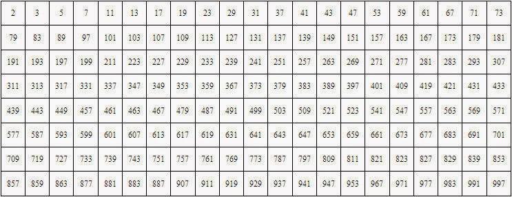 que son los números primos - En esta imagen encontrara una lista del uno al novecientos noventaisiete