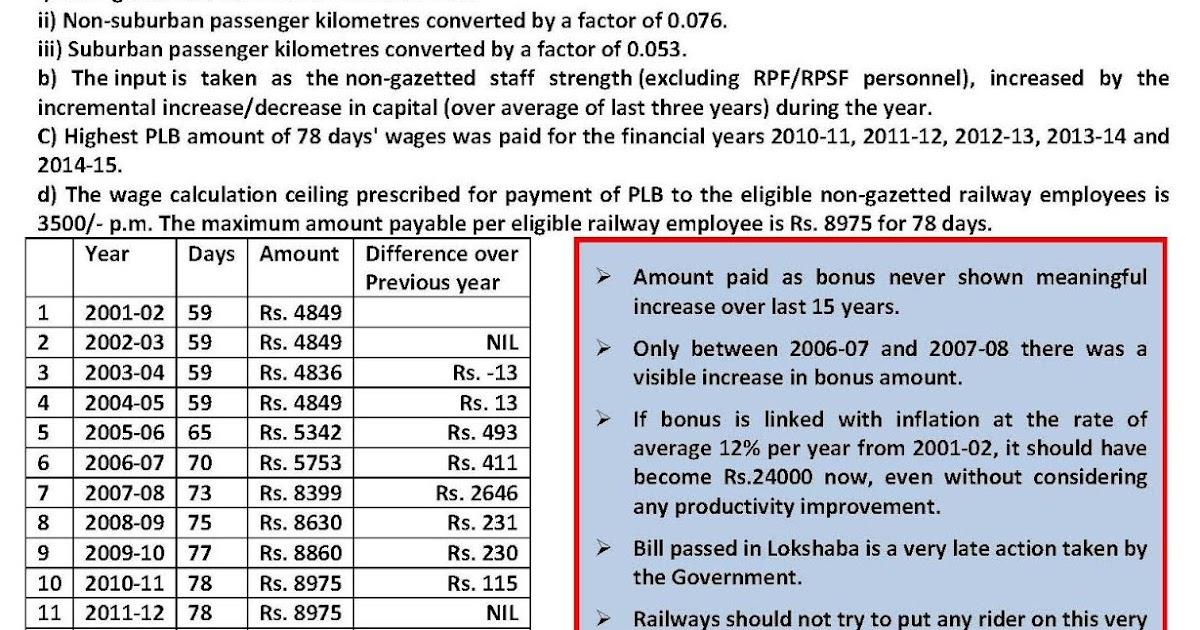 Pay Commission - 7th CPC News : Payment of Bonus Amendment Bill ...