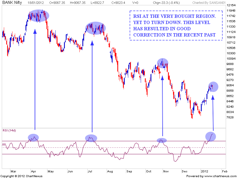 Bank Nifty BKNIF RSI indicator technical analysis
