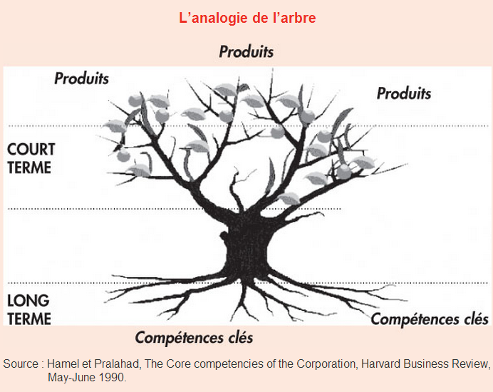prahalad c hamel g the core competence of the corporation harvard business review p 79 91