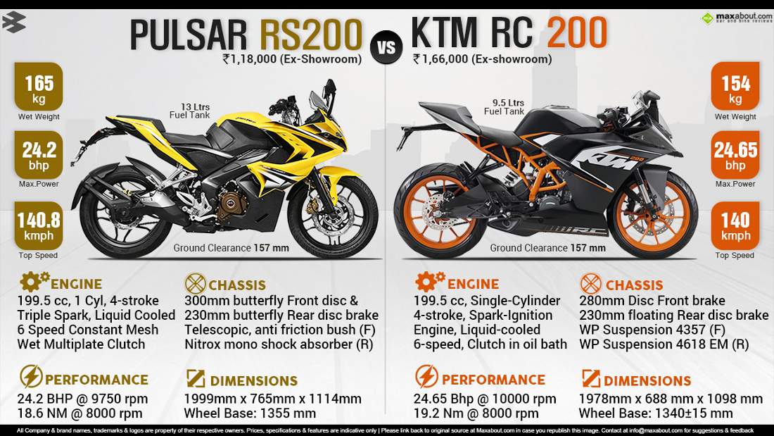 Pulsar 220 Bajaj Pulsar Rs200 Vs Ktm Rc200