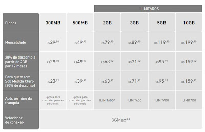 planos de internet 3G pós pago para uso em computadores disponiveis para contratação da Claro